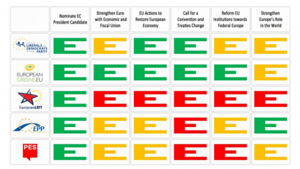 European Federalists' scorecard